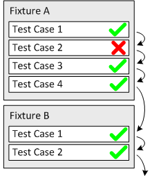 Execution resumes after a failed unit test