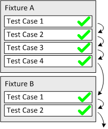 Successful execution of a unit testing suite